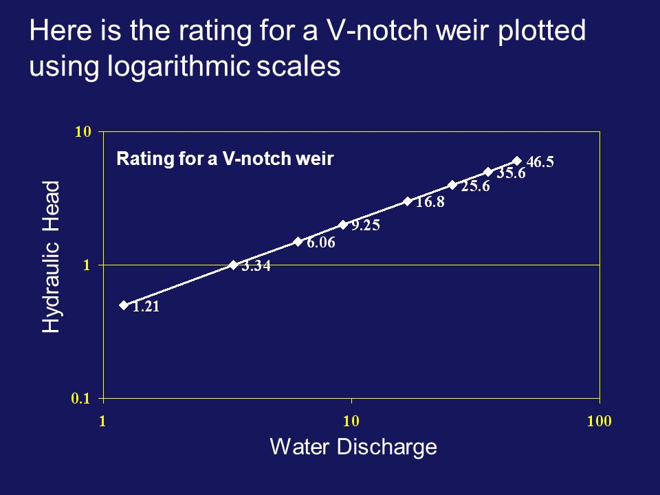 Here is the rating for a V-notch weir plotted using logarithmic scales