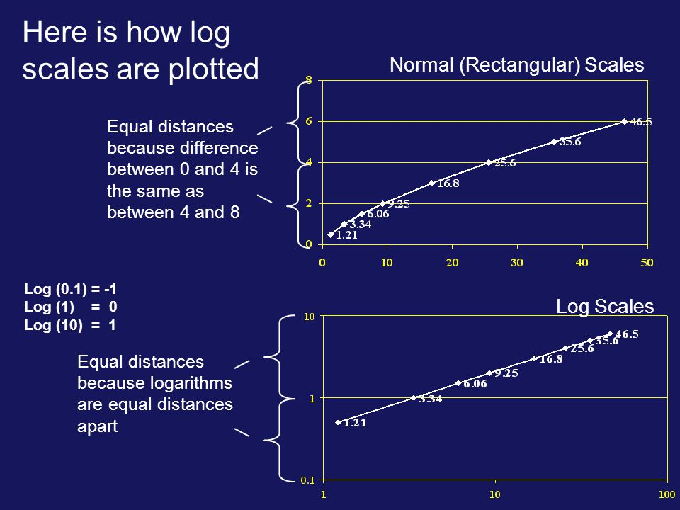 Here is how log scales are plotted