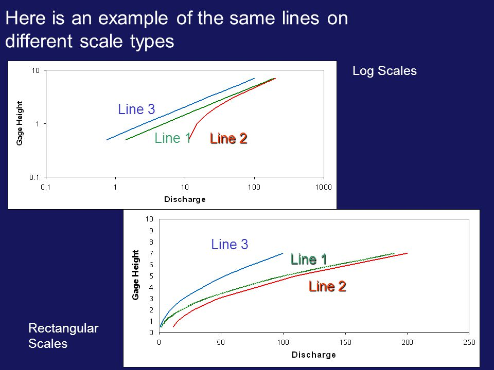 Here is an example of the same lines on different scale types