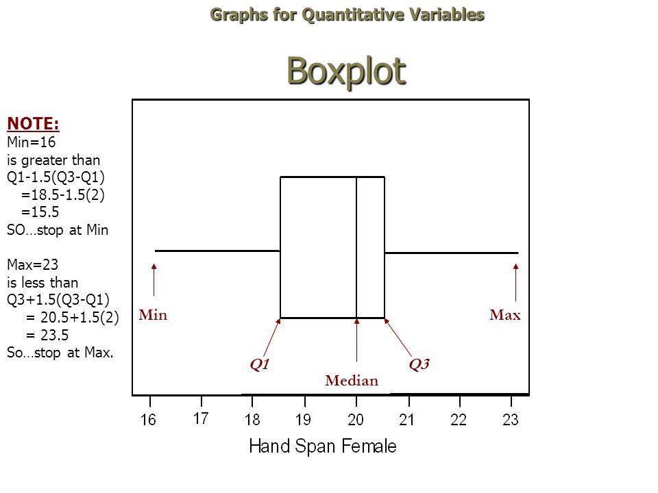 Boxplot Graphs for Quantitative Variables NOTE: Min Max Q1 Q3 Median