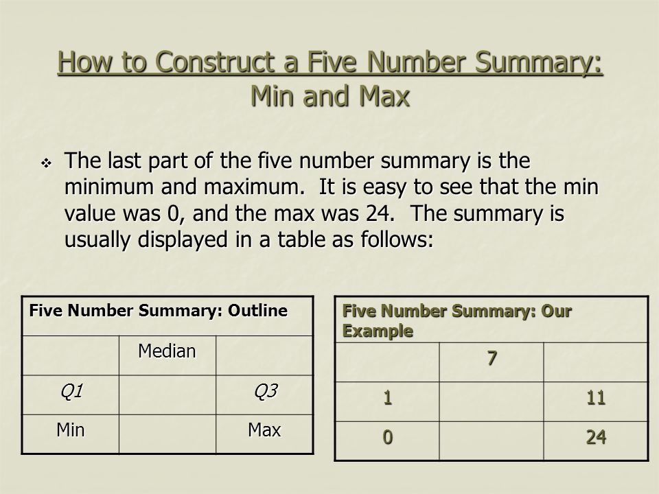 How to Construct a Five Number Summary: Min and Max