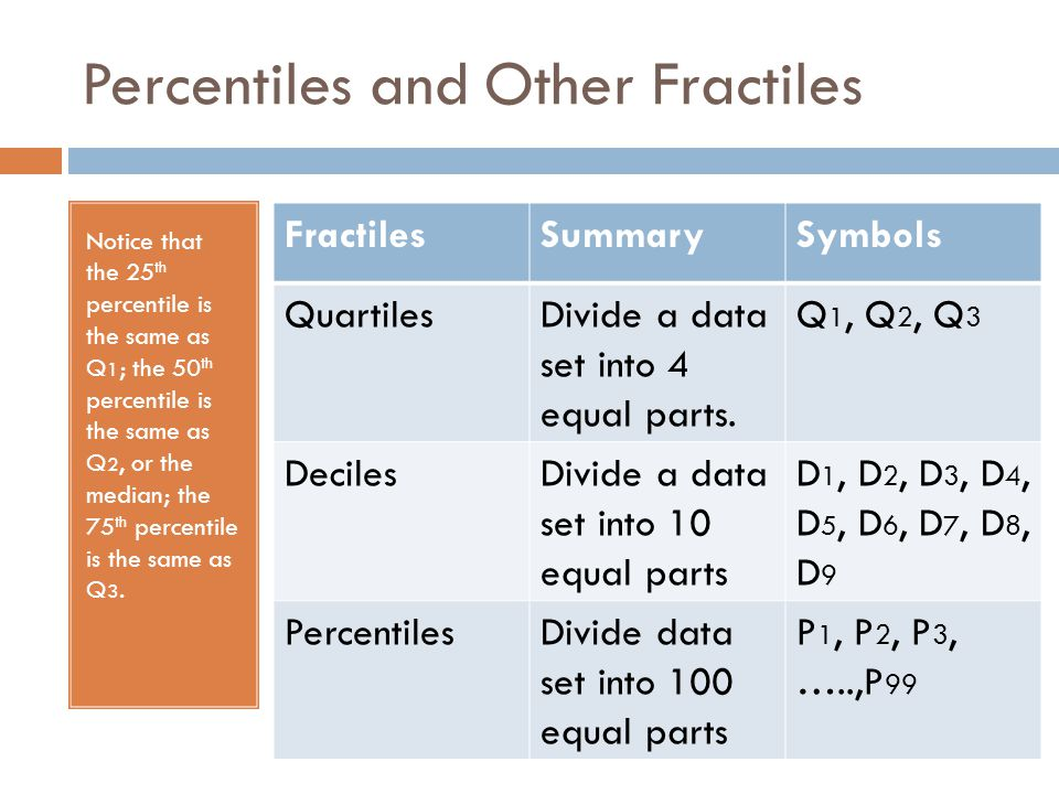 Percentiles and Other Fractiles