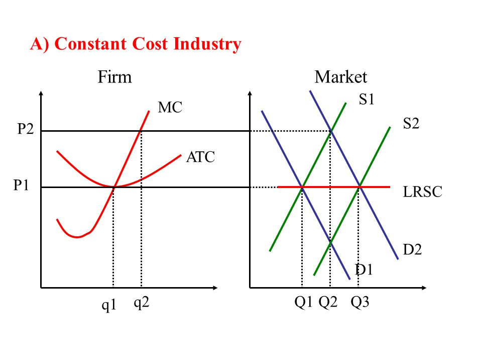 A) Constant Cost Industry