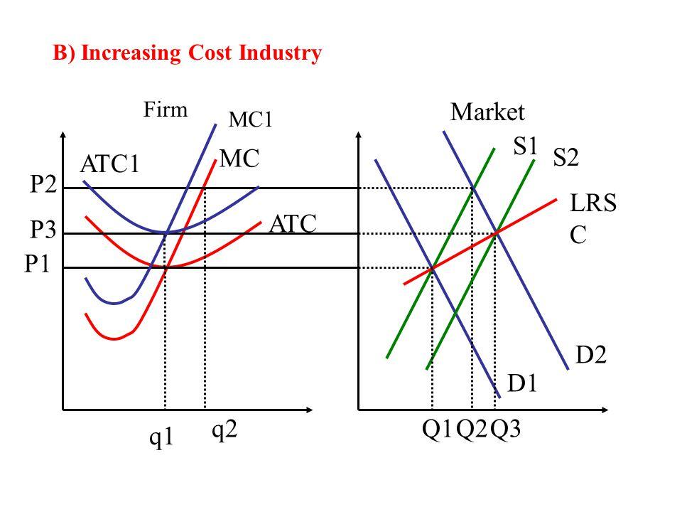 Market S1 MC S2 ATC1 P2 LRSC ATC P3 P1 D2 D1 q2 Q1 Q2 Q3 q1