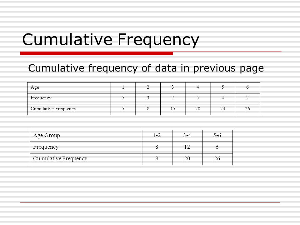 Cumulative Frequency Cumulative frequency of data in previous page