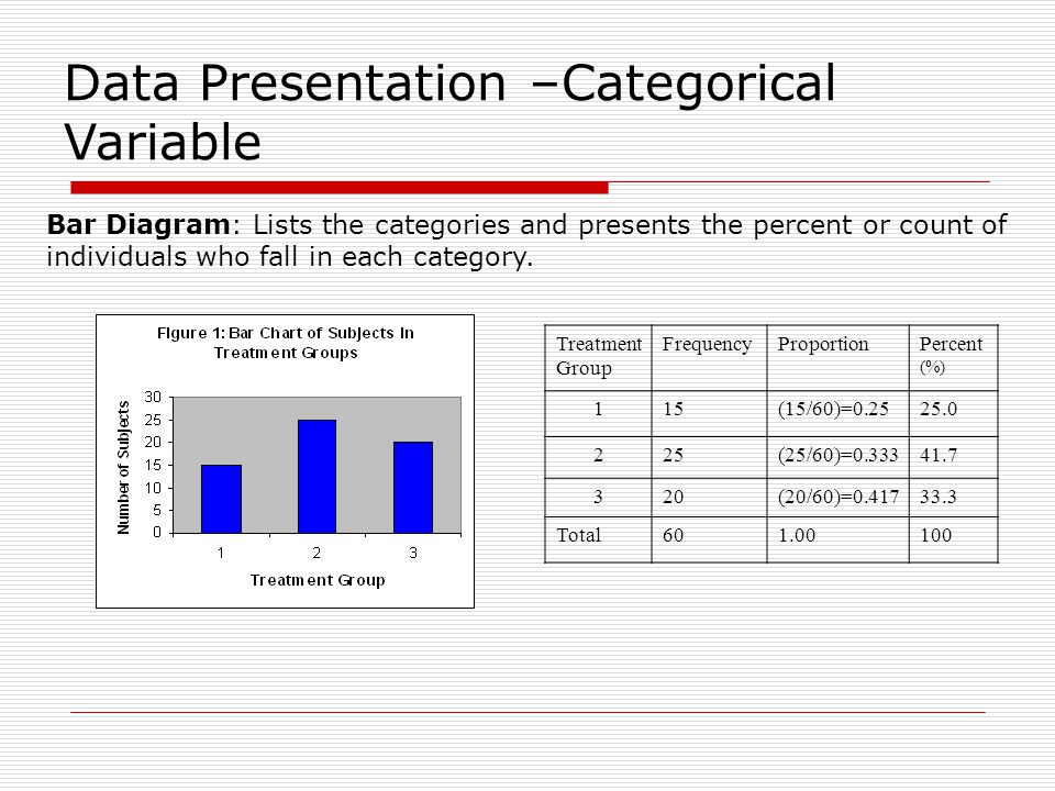 Data Presentation –Categorical Variable