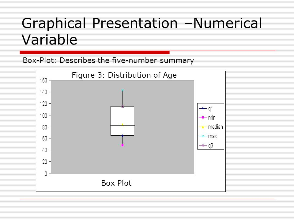 Graphical Presentation –Numerical Variable