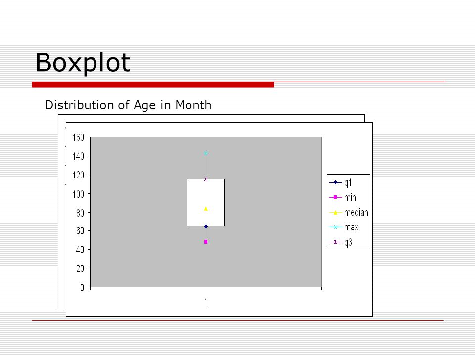 Boxplot Distribution of Age in Month