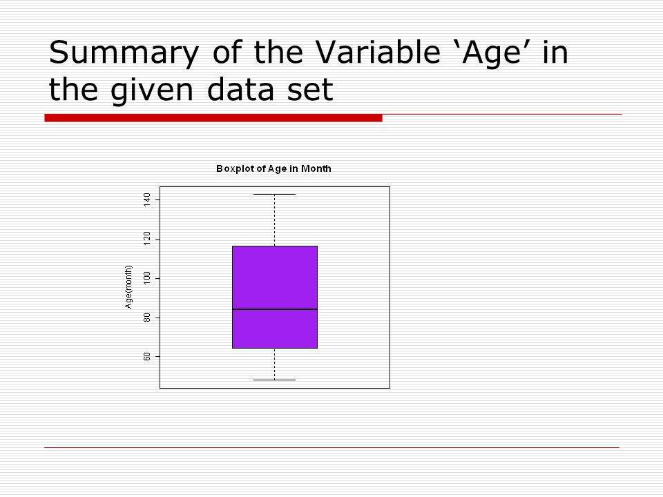 Summary of the Variable 'Age' in the given data set