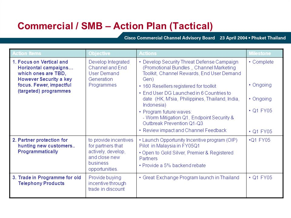 Commercial / SMB – Action Plan (Tactical)
