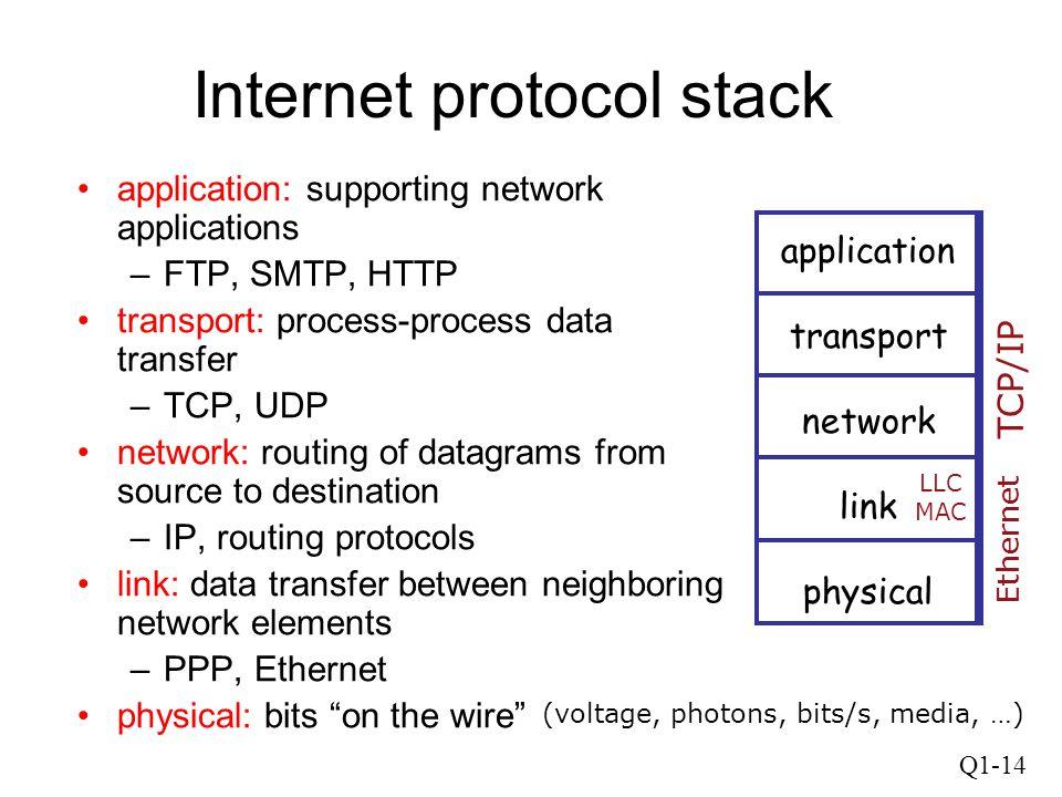 Internet protocol stack