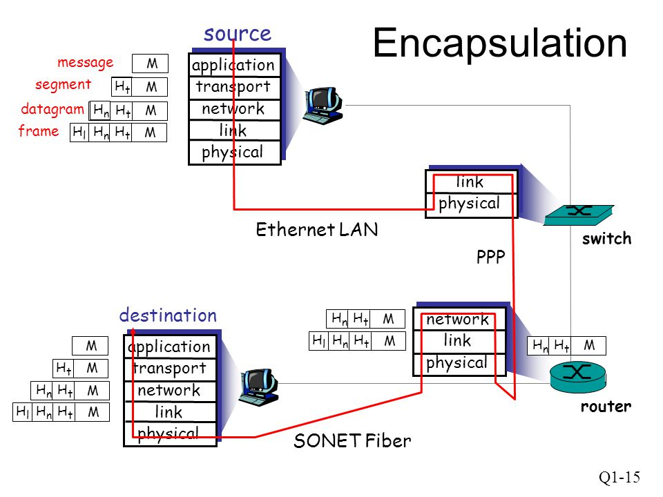 Encapsulation source Ethernet LAN PPP destination SONET Fiber