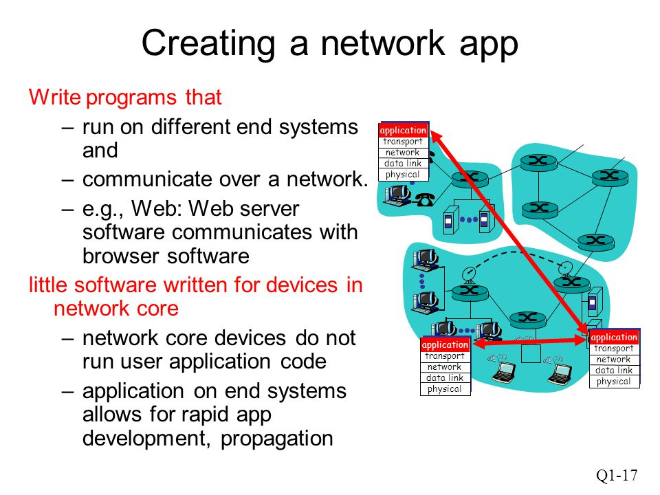 Creating a network app Write programs that