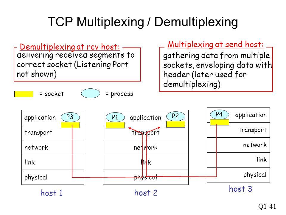 TCP Multiplexing / Demultiplexing