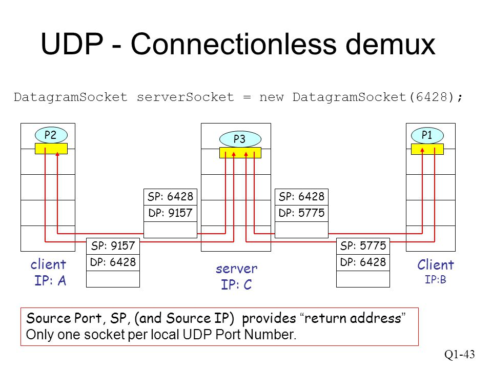 UDP - Connectionless demux