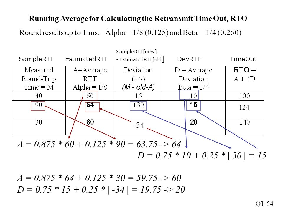 Running Average for Calculating the Retransmit Time Out, RTO