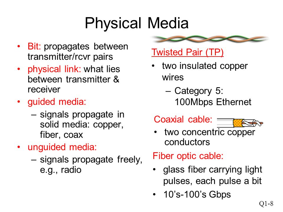 Physical Media Bit: propagates between transmitter/rcvr pairs