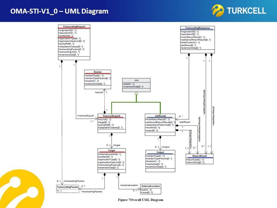 OMA-STI-V1_0 – UML Diagram