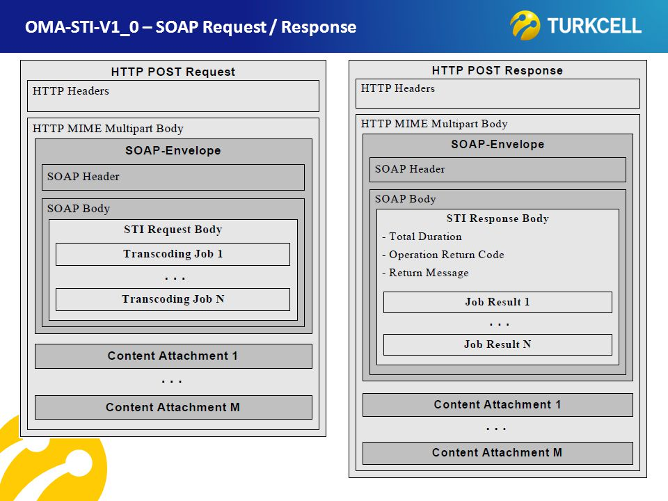 OMA-STI-V1_0 – SOAP Request / Response
