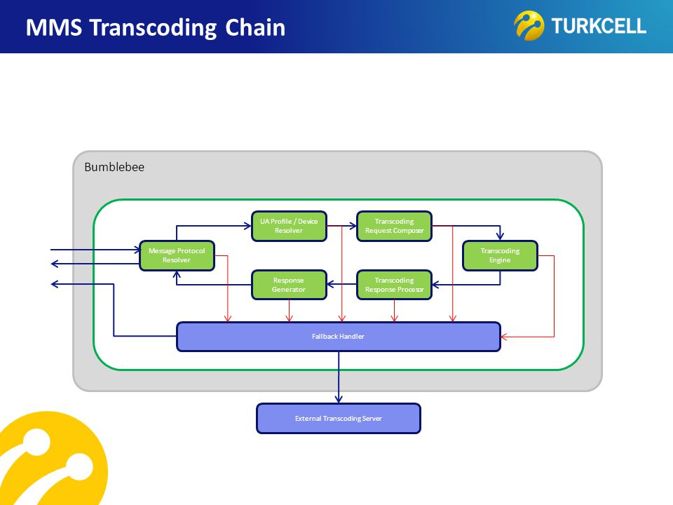 MMS Transcoding Chain Bumblebee UA Profile / Device Resolver