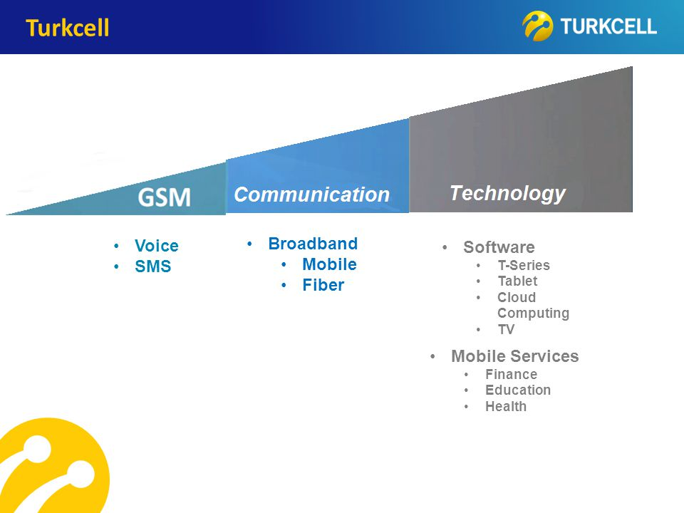 Turkcell Broadband Voice Software SMS Mobile Fiber Mobile Services