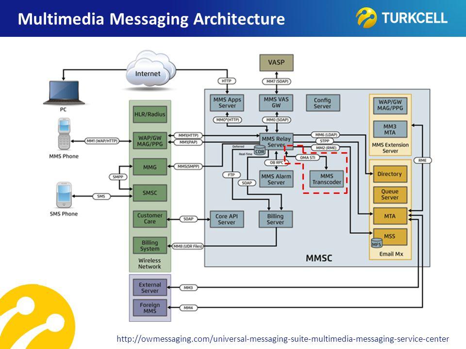 Multimedia Messaging Architecture