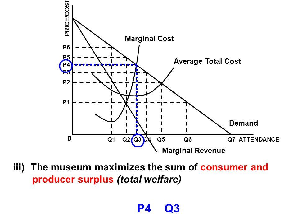 P4 Q3 The museum maximizes the sum of consumer and