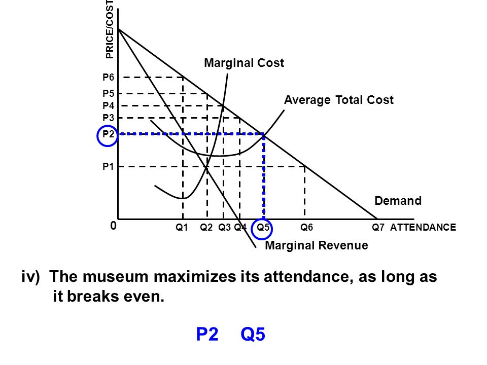 P2 Q5 iv) The museum maximizes its attendance, as long as