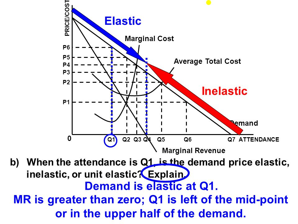 MR is greater than zero; Q1 is left of the mid-point
