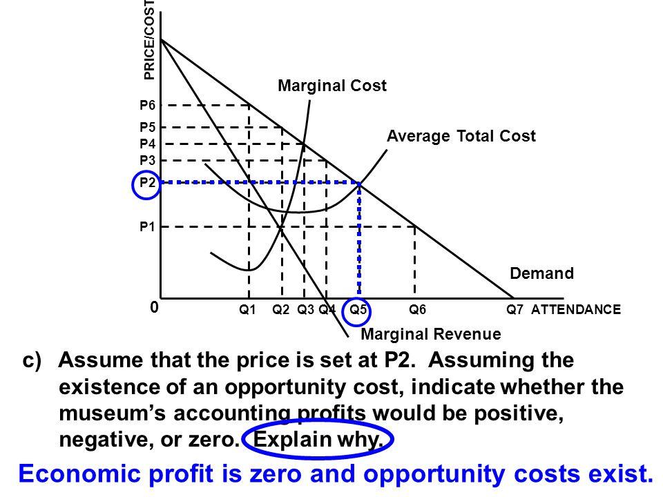 Economic profit is zero and opportunity costs exist.