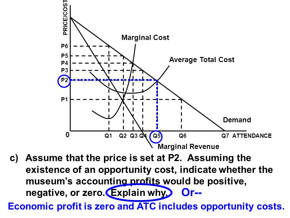Economic profit is zero and ATC includes opportunity costs.