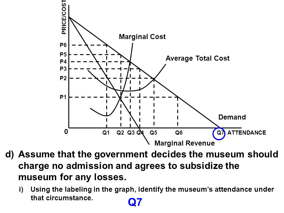 Q7 Assume that the government decides the museum should