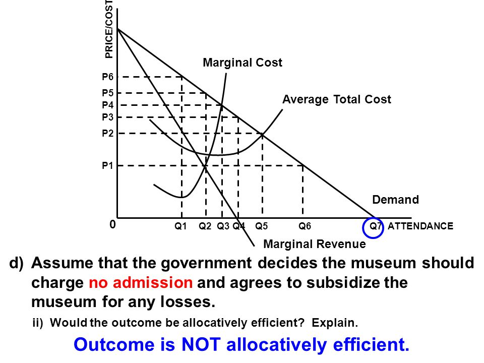 Outcome is NOT allocatively efficient.