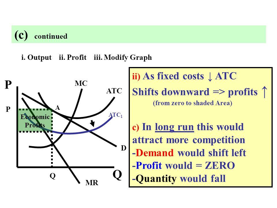 i. Output ii. Profit iii. Modify Graph