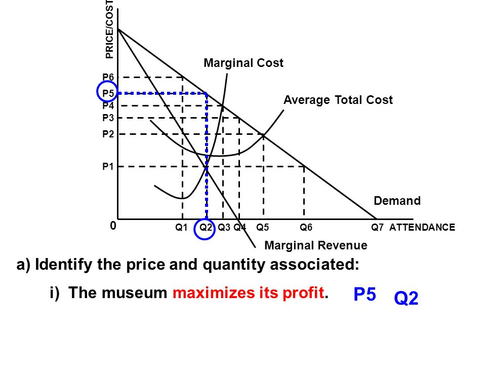 P5 Q2 a) Identify the price and quantity associated: