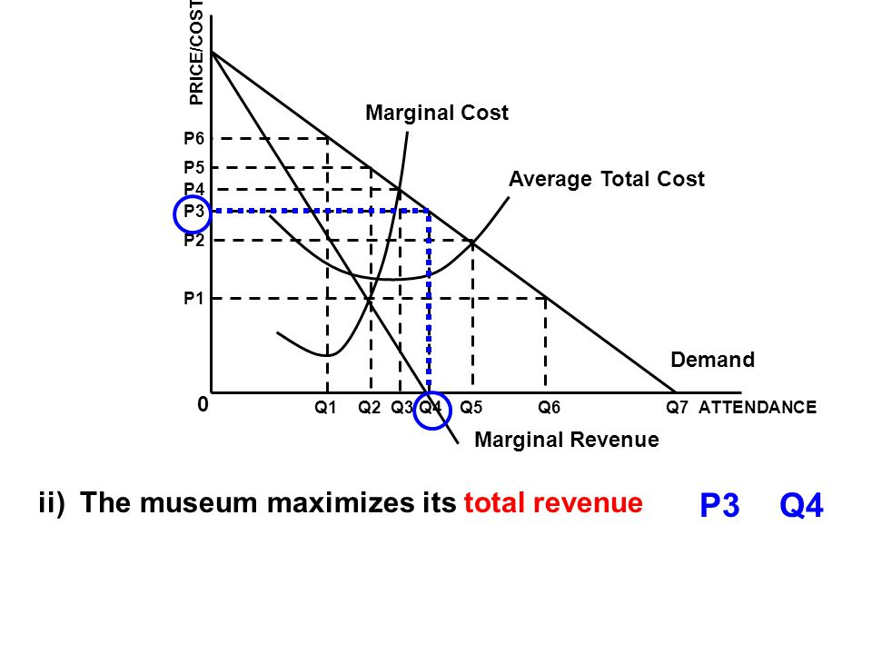 P3 Q4 ii) The museum maximizes its total revenue Marginal Cost