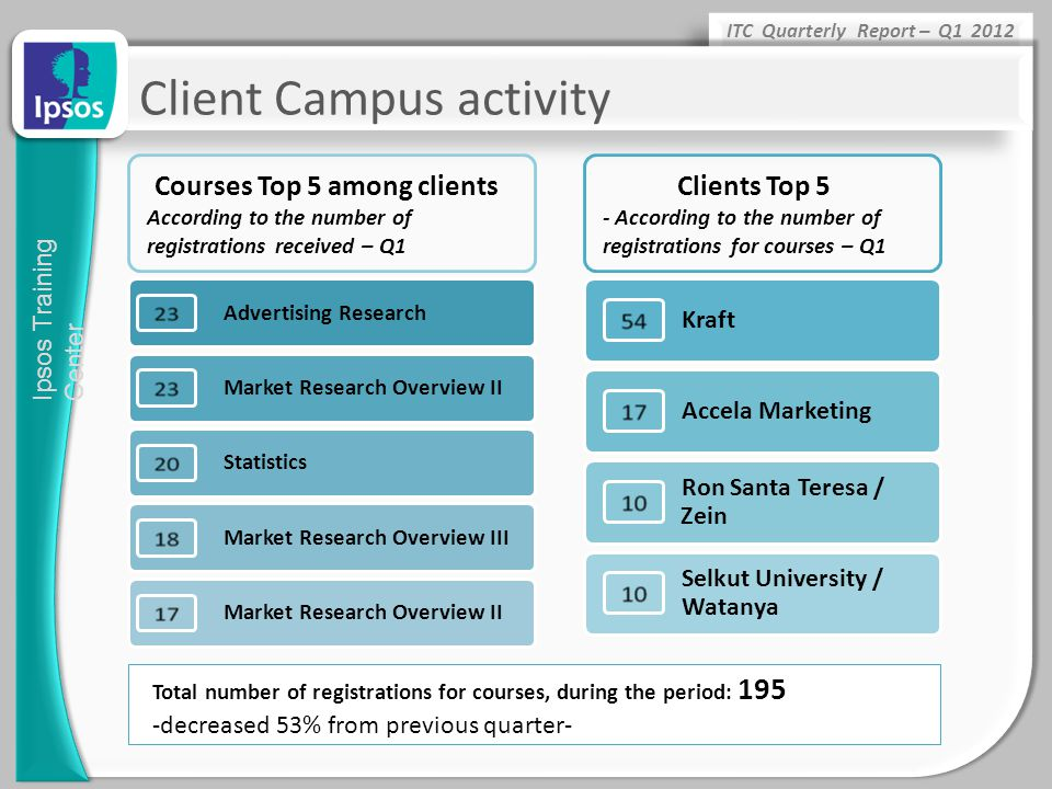Client Campus activity