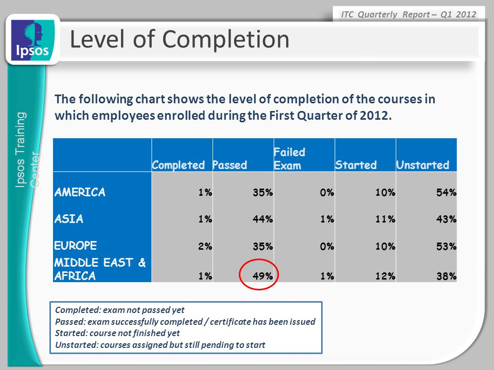 Level of Completion The following chart shows the level of completion of the courses in which employees enrolled during the First Quarter of 2012.