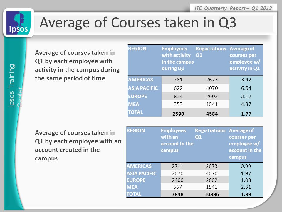 Average of Courses taken in Q3
