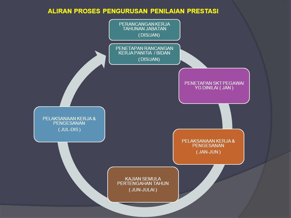 ALIRAN PROSES PENGURUSAN PENILAIAN PRESTASI