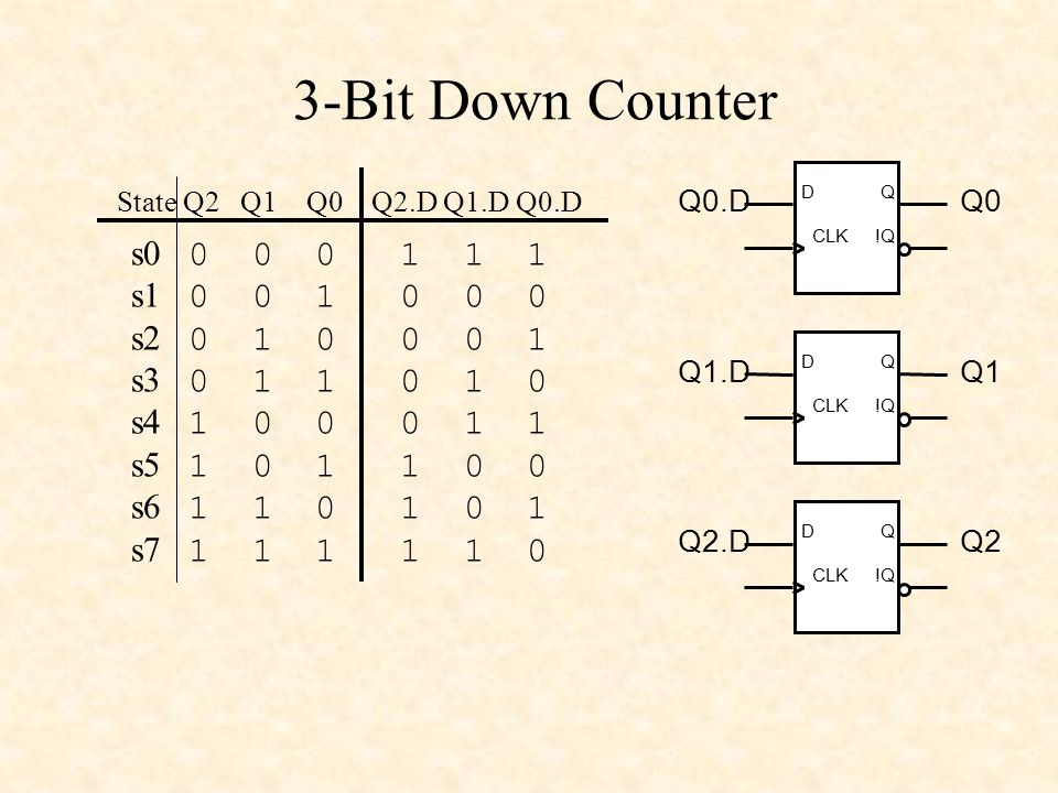 3-Bit Down Counter s0 0 0 0 1 1 1. s1 0 0 1 0 0 0. s2 0 1 0 0 0 1. s3 0 1 1 0 1 0.