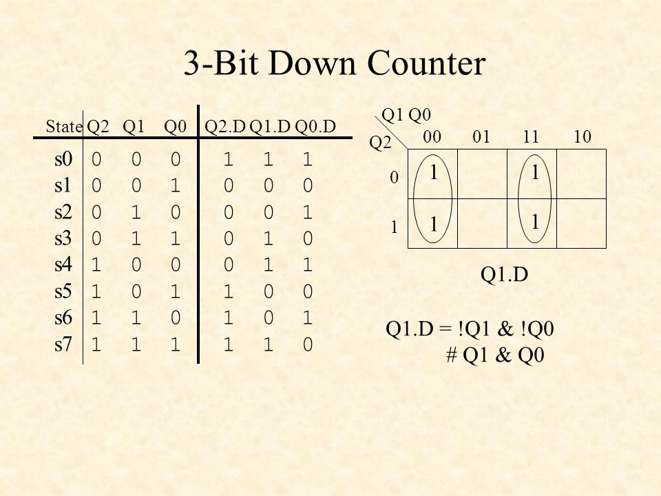 3-Bit Down Counter Q1 Q0. s0 0 0 0 1 1 1. s1 0 0 1 0 0 0. s2 0 1 0 0 0 1.