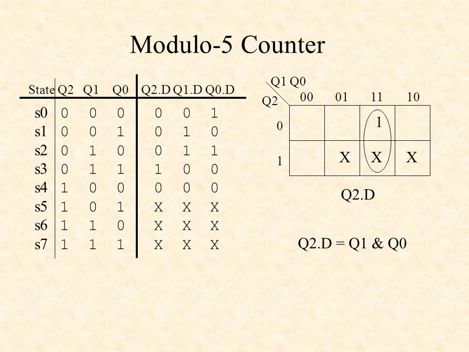 Modulo-5 Counter Q1 Q0. s0 0 0 0 0 0 1. s1 0 0 1 0 1 0. s2 0 1 0 0 1 1. s3 0 1 1 1 0 0.