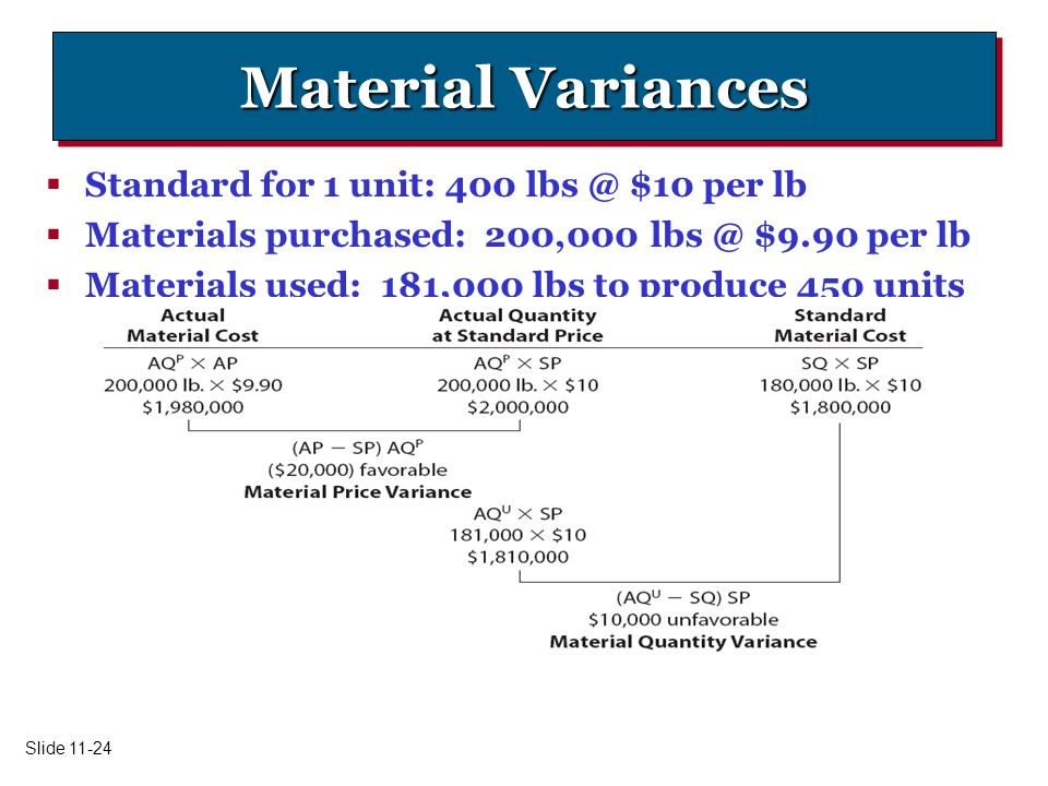 Material Variances Standard for 1 unit: 400 $10 per lb