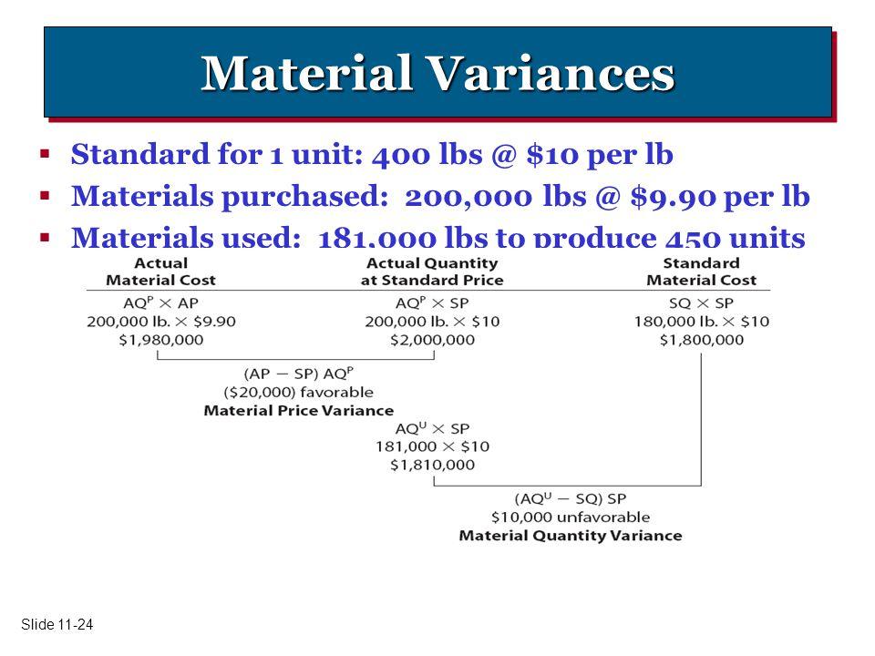Material Variances Standard for 1 unit: 400 lbs @ $10 per lb