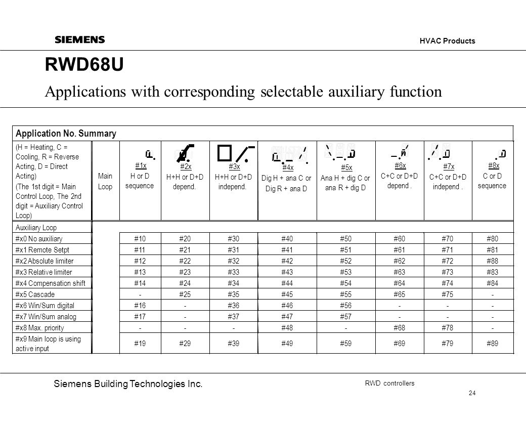 RWD68U Applications with corresponding selectable auxiliary function
