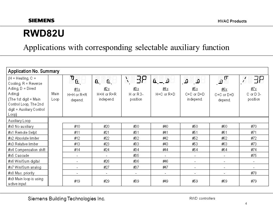RWD82U Applications with corresponding selectable auxiliary function