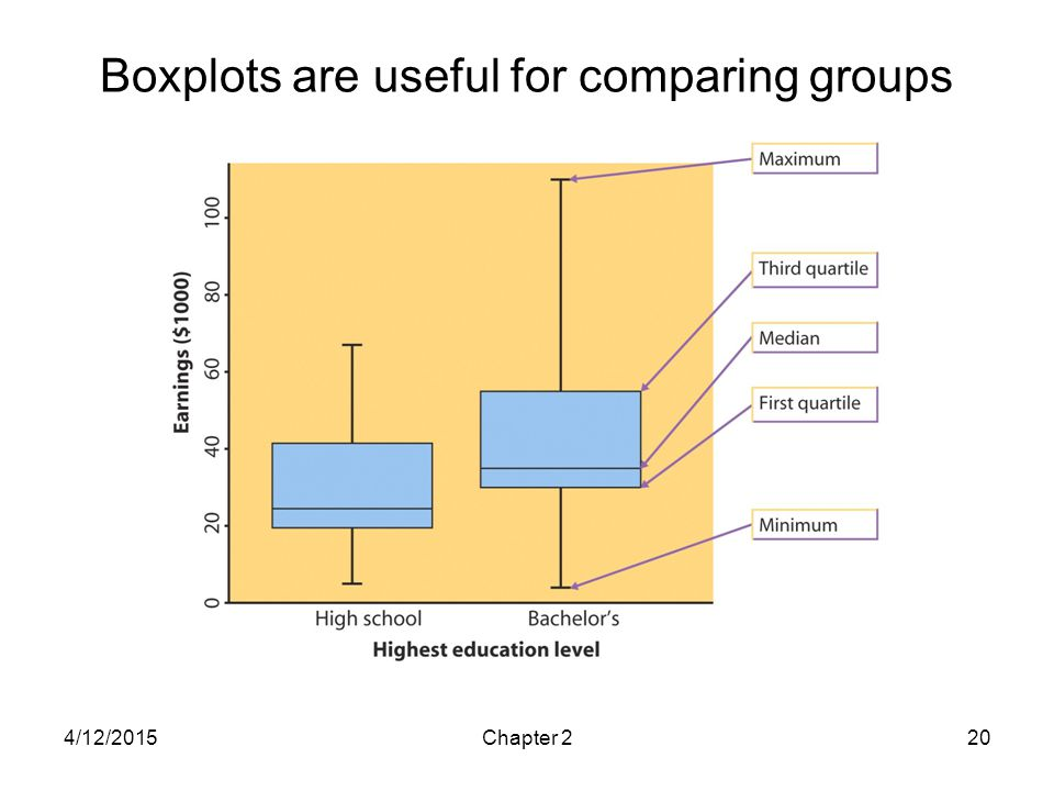 Boxplots are useful for comparing groups