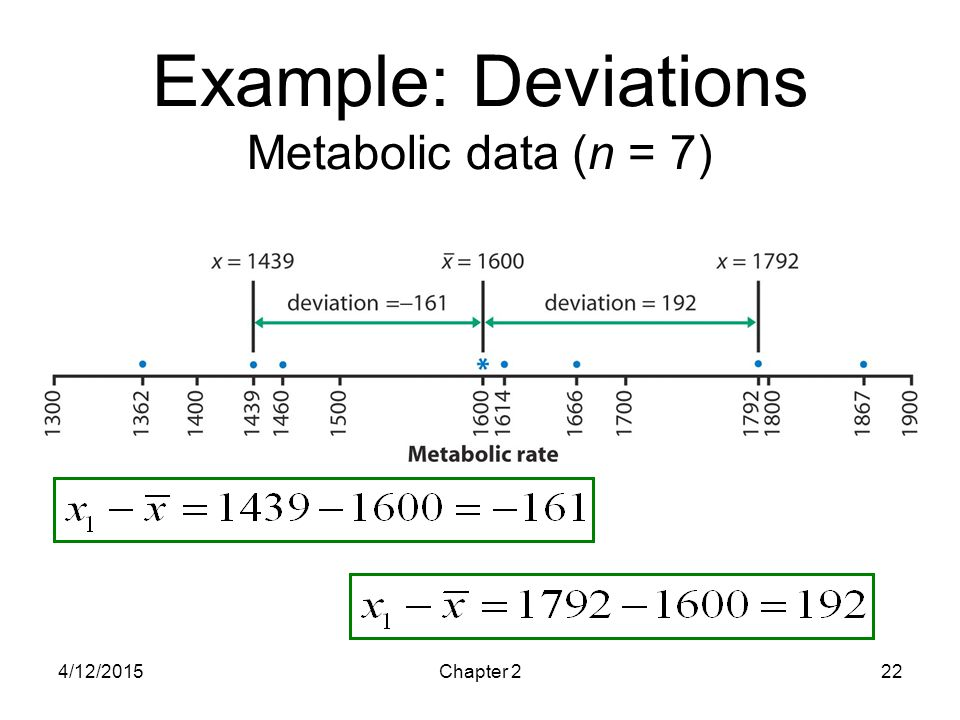 Example: Deviations Metabolic data (n = 7)