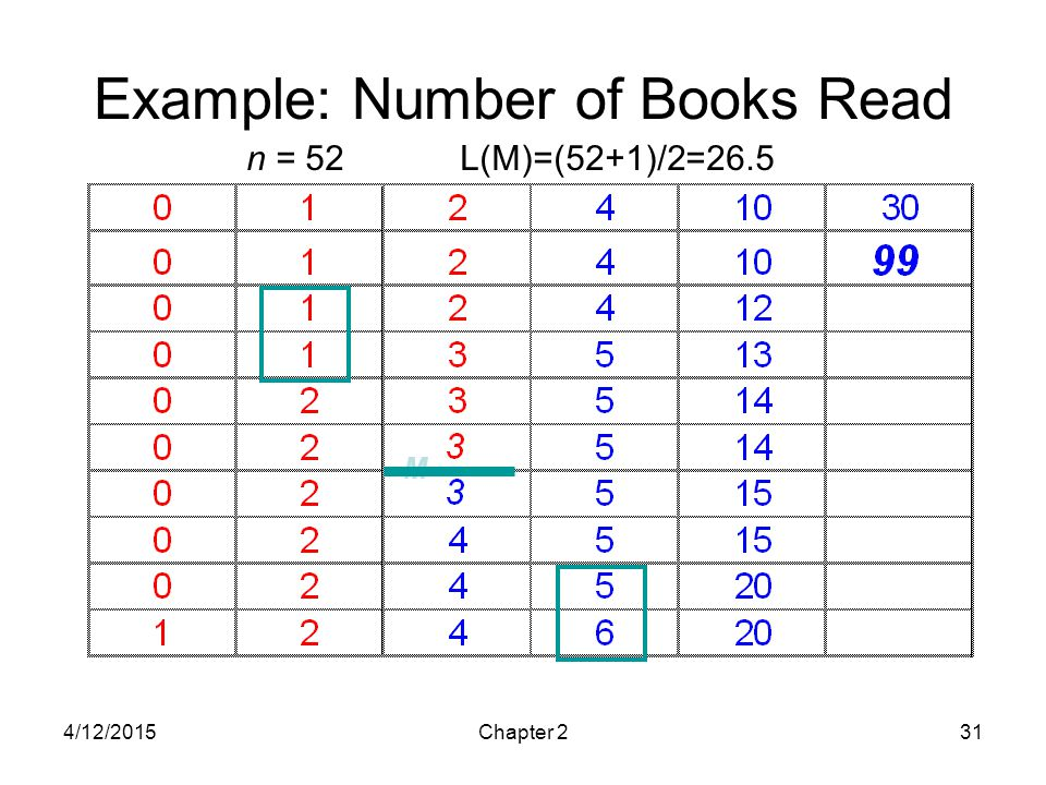 Example: Number of Books Read